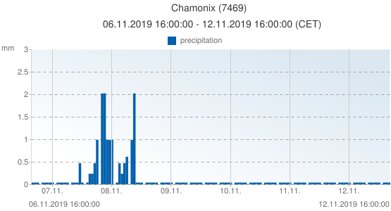 Chamonix, France (7469): precipitation: 06.11.2019 16:00:00 - 12.11.2019 16:00:00 (CET)