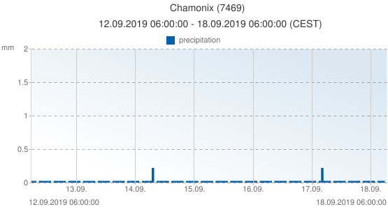 Chamonix, France (7469): precipitation: 12.09.2019 06:00:00 - 18.09.2019 06:00:00 (CEST)