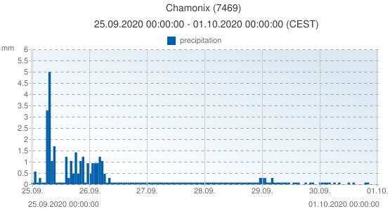 Chamonix, France (7469): precipitation: 25.09.2020 00:00:00 - 01.10.2020 00:00:00 (CEST)