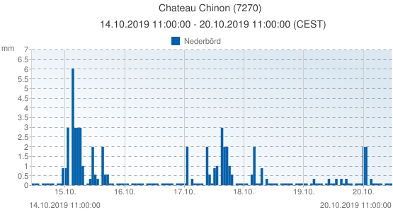 Chateau Chinon, Frankrike (7270): Nederbörd: 14.10.2019 11:00:00 - 20.10.2019 11:00:00 (CEST)