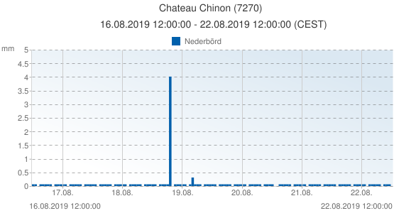 Chateau Chinon, Frankrike (7270): Nederbörd: 16.08.2019 12:00:00 - 22.08.2019 12:00:00 (CEST)