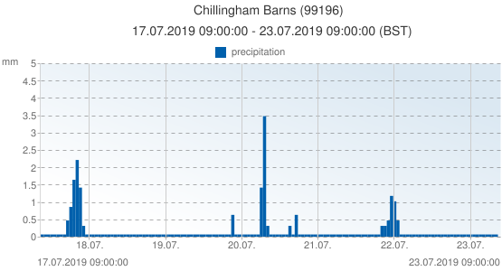 Chillingham Barns, United Kingdom (99196): precipitation: 17.07.2019 09:00:00 - 23.07.2019 09:00:00 (BST)