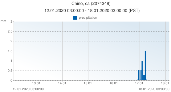 Chino, ca, United States of America (2074348): precipitation: 12.01.2020 03:00:00 - 18.01.2020 03:00:00 (PST)