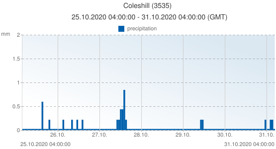 Coleshill, United Kingdom (3535): precipitation: 25.10.2020 04:00:00 - 31.10.2020 04:00:00 (GMT)