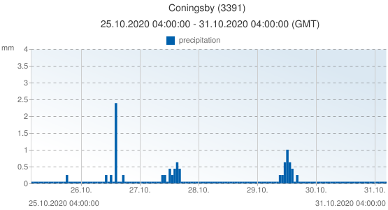 Coningsby, United Kingdom (3391): precipitation: 25.10.2020 04:00:00 - 31.10.2020 04:00:00 (GMT)