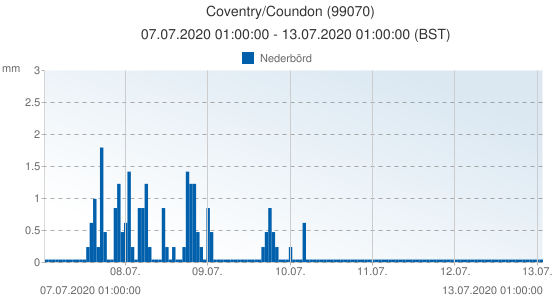 Coventry/Coundon, Storbritannien (99070): Nederbörd: 07.07.2020 01:00:00 - 13.07.2020 01:00:00 (BST)