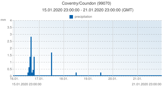 Coventry/Coundon, United Kingdom (99070): precipitation: 15.01.2020 23:00:00 - 21.01.2020 23:00:00 (GMT)