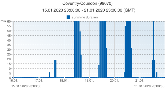 Coventry/Coundon, United Kingdom (99070): sunshine duration: 15.01.2020 23:00:00 - 21.01.2020 23:00:00 (GMT)