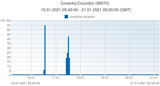 Coventry/Coundon, United Kingdom (99070): sunshine duration: 15.01.2021 05:00:00 - 21.01.2021 05:00:00 (GMT)