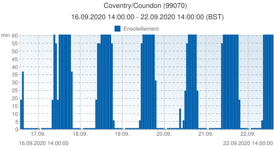 Coventry/Coundon, Grande-Bretagne (99070): Ensoleillement: 16.09.2020 14:00:00 - 22.09.2020 14:00:00 (BST)