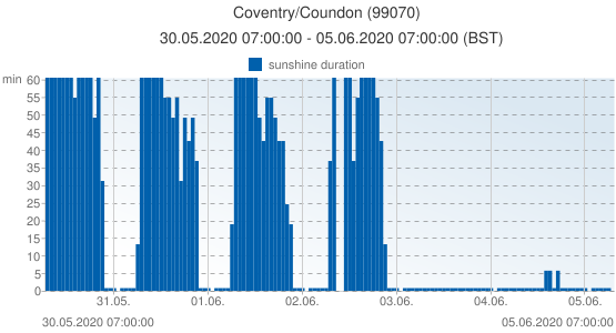 Coventry/Coundon, United Kingdom (99070): sunshine duration: 30.05.2020 07:00:00 - 05.06.2020 07:00:00 (BST)