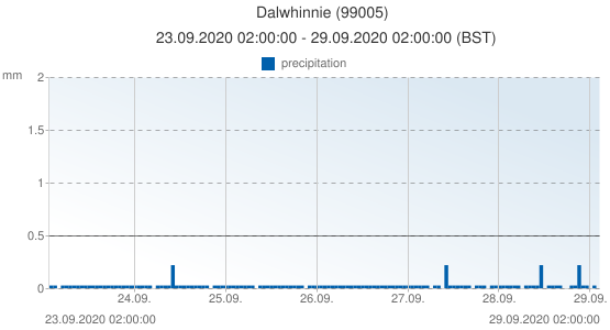 Dalwhinnie, United Kingdom (99005): precipitation: 23.09.2020 02:00:00 - 29.09.2020 02:00:00 (BST)