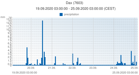 Dax, France (7603): precipitation: 19.09.2020 03:00:00 - 25.09.2020 03:00:00 (CEST)