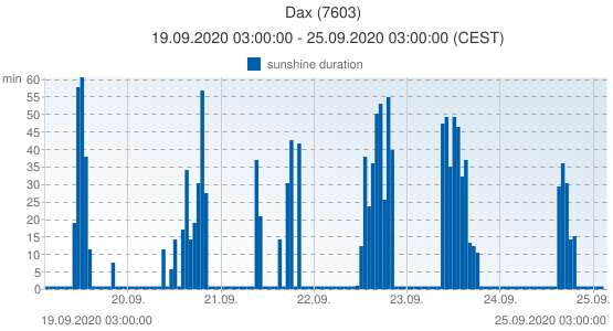 Dax, France (7603): sunshine duration: 19.09.2020 03:00:00 - 25.09.2020 03:00:00 (CEST)