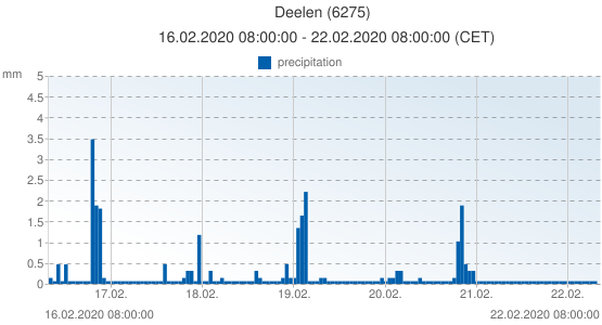Deelen, Netherlands (6275): precipitation: 16.02.2020 08:00:00 - 22.02.2020 08:00:00 (CET)