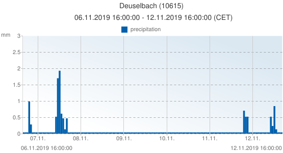 Deuselbach, Germany (10615): precipitation: 06.11.2019 16:00:00 - 12.11.2019 16:00:00 (CET)