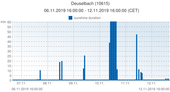 Deuselbach, Germany (10615): sunshine duration: 06.11.2019 16:00:00 - 12.11.2019 16:00:00 (CET)