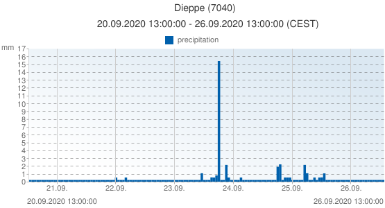 Dieppe, France (7040): precipitation: 20.09.2020 13:00:00 - 26.09.2020 13:00:00 (CEST)