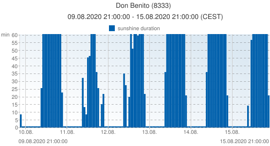 Don Benito, Spain (8333): sunshine duration: 09.08.2020 21:00:00 - 15.08.2020 21:00:00 (CEST)