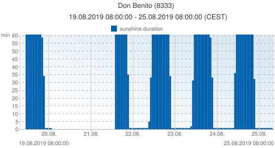 Don Benito, Spain (8333): sunshine duration: 19.08.2019 08:00:00 - 25.08.2019 08:00:00 (CEST)