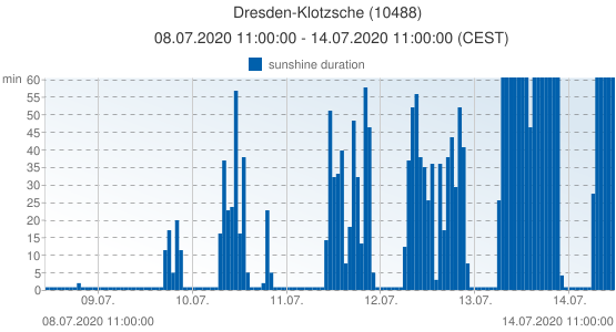 Dresden-Klotzsche, Germany (10488): sunshine duration: 08.07.2020 11:00:00 - 14.07.2020 11:00:00 (CEST)