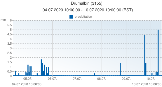 Drumalbin, United Kingdom (3155): precipitation: 04.07.2020 10:00:00 - 10.07.2020 10:00:00 (BST)