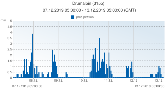 Drumalbin, United Kingdom (3155): precipitation: 07.12.2019 05:00:00 - 13.12.2019 05:00:00 (GMT)