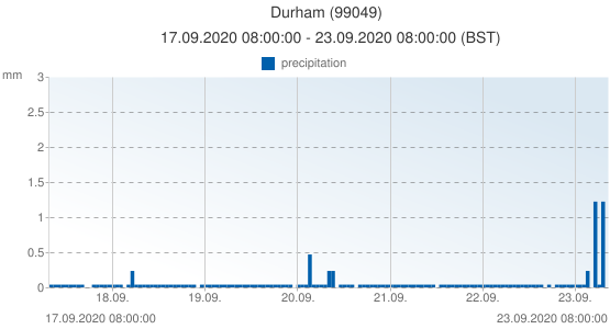 Durham, United Kingdom (99049): precipitation: 17.09.2020 08:00:00 - 23.09.2020 08:00:00 (BST)