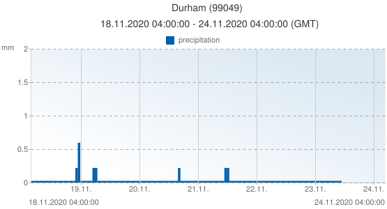 Durham, United Kingdom (99049): precipitation: 18.11.2020 04:00:00 - 24.11.2020 04:00:00 (GMT)