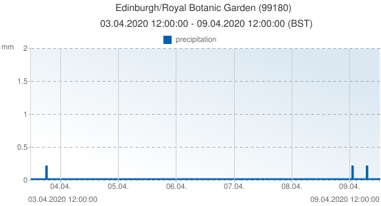 Edinburgh/Royal Botanic Garden , United Kingdom (99180): precipitation: 03.04.2020 12:00:00 - 09.04.2020 12:00:00 (BST)