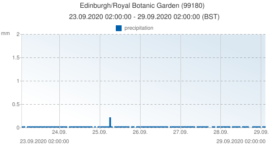 Edinburgh/Royal Botanic Garden , United Kingdom (99180): precipitation: 23.09.2020 02:00:00 - 29.09.2020 02:00:00 (BST)