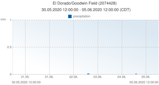 El Dorado/Goodwin Field, United States of America (2074428): precipitation: 30.05.2020 12:00:00 - 05.06.2020 12:00:00 (CDT)