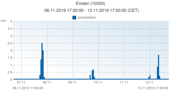 Emden, Germany (10200): precipitation: 06.11.2019 17:00:00 - 12.11.2019 17:00:00 (CET)