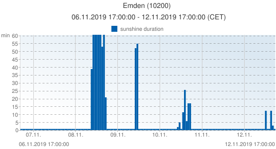 Emden, Germany (10200): sunshine duration: 06.11.2019 17:00:00 - 12.11.2019 17:00:00 (CET)