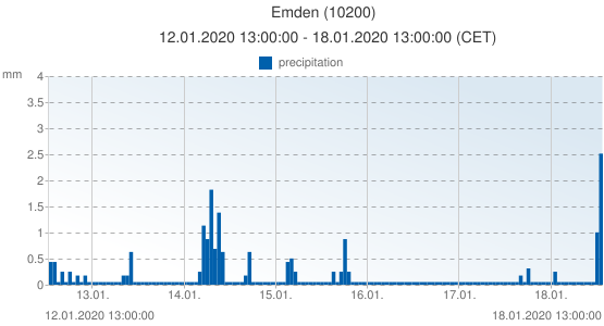 Emden, Germany (10200): precipitation: 12.01.2020 13:00:00 - 18.01.2020 13:00:00 (CET)