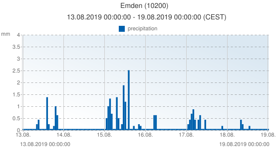 Emden, Germany (10200): precipitation: 13.08.2019 00:00:00 - 19.08.2019 00:00:00 (CEST)