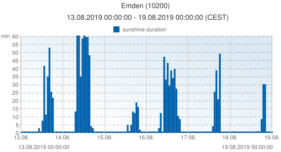 Emden, Germany (10200): sunshine duration: 13.08.2019 00:00:00 - 19.08.2019 00:00:00 (CEST)