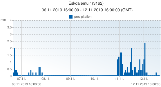 Eskdalemuir, United Kingdom (3162): precipitation: 06.11.2019 16:00:00 - 12.11.2019 16:00:00 (GMT)