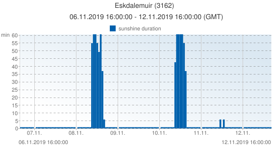 Eskdalemuir, United Kingdom (3162): sunshine duration: 06.11.2019 16:00:00 - 12.11.2019 16:00:00 (GMT)