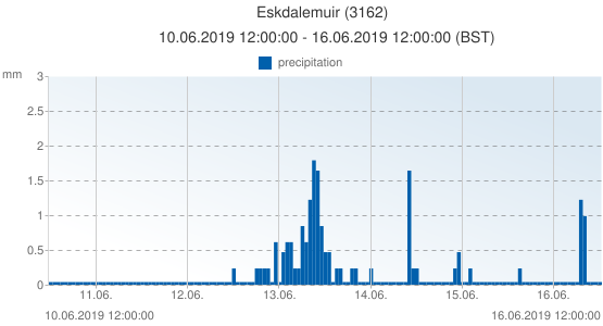 Eskdalemuir, United Kingdom (3162): precipitation: 10.06.2019 12:00:00 - 16.06.2019 12:00:00 (BST)