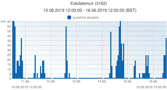 Eskdalemuir, United Kingdom (3162): sunshine duration: 10.06.2019 12:00:00 - 16.06.2019 12:00:00 (BST)