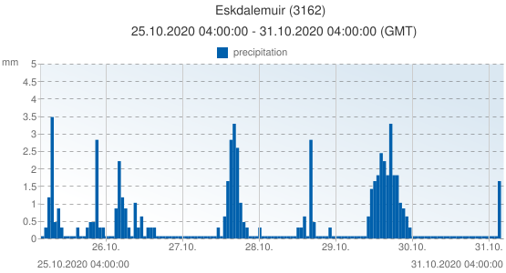 Eskdalemuir, United Kingdom (3162): precipitation: 25.10.2020 04:00:00 - 31.10.2020 04:00:00 (GMT)