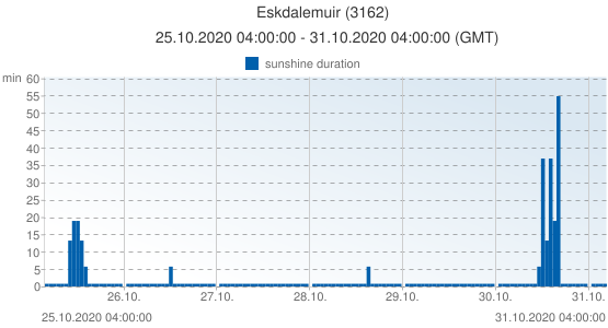 Eskdalemuir, United Kingdom (3162): sunshine duration: 25.10.2020 04:00:00 - 31.10.2020 04:00:00 (GMT)