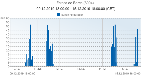 Estaca de Bares, Spain (8004): sunshine duration: 09.12.2019 18:00:00 - 15.12.2019 18:00:00 (CET)