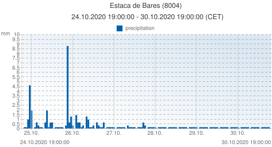 Estaca de Bares, Spain (8004): precipitation: 24.10.2020 19:00:00 - 30.10.2020 19:00:00 (CET)
