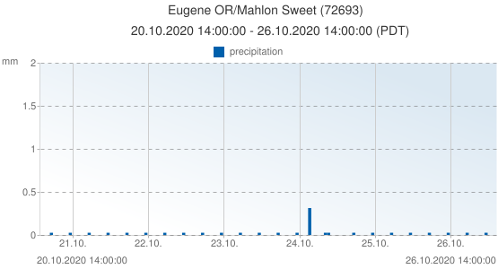 Eugene OR/Mahlon Sweet, United States of America (72693): precipitation: 20.10.2020 14:00:00 - 26.10.2020 14:00:00 (PDT)