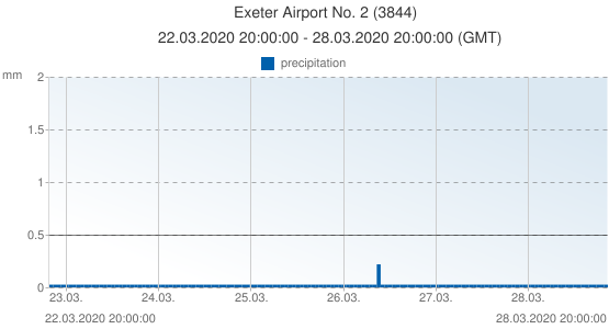 Exeter Airport No. 2, United Kingdom (3844): precipitation: 22.03.2020 20:00:00 - 28.03.2020 20:00:00 (GMT)