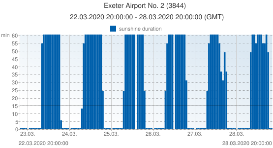 Exeter Airport No. 2, United Kingdom (3844): sunshine duration: 22.03.2020 20:00:00 - 28.03.2020 20:00:00 (GMT)