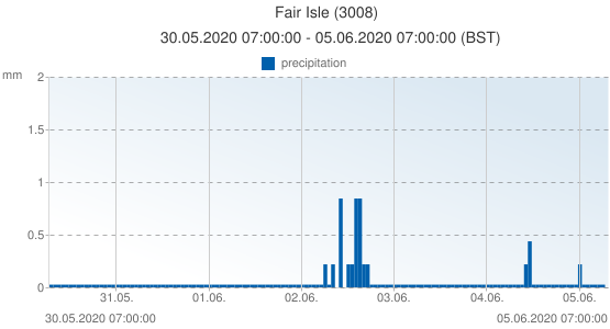 Fair Isle, United Kingdom (3008): precipitation: 30.05.2020 07:00:00 - 05.06.2020 07:00:00 (BST)