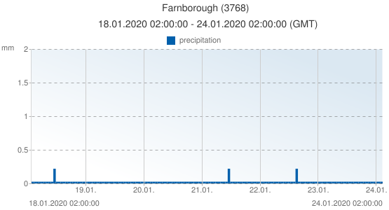 Farnborough, United Kingdom (3768): precipitation: 18.01.2020 02:00:00 - 24.01.2020 02:00:00 (GMT)
